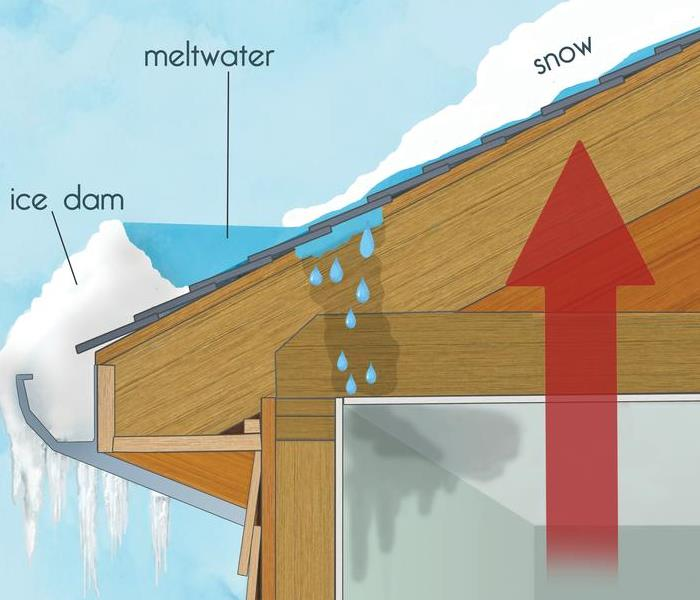 Picture of roof with snow on top, then melting into water, then creating an ice dam in the edge